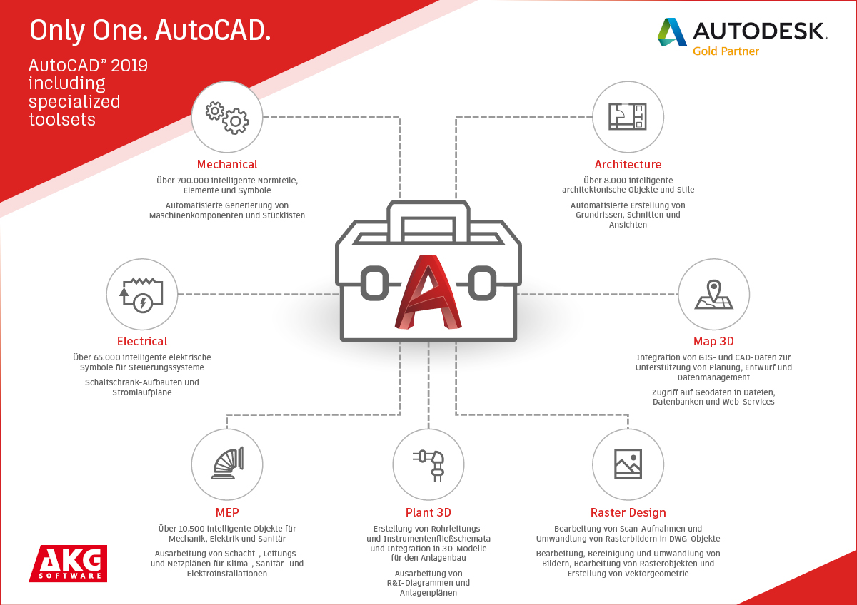 AKG Software: AutoCAD 2019